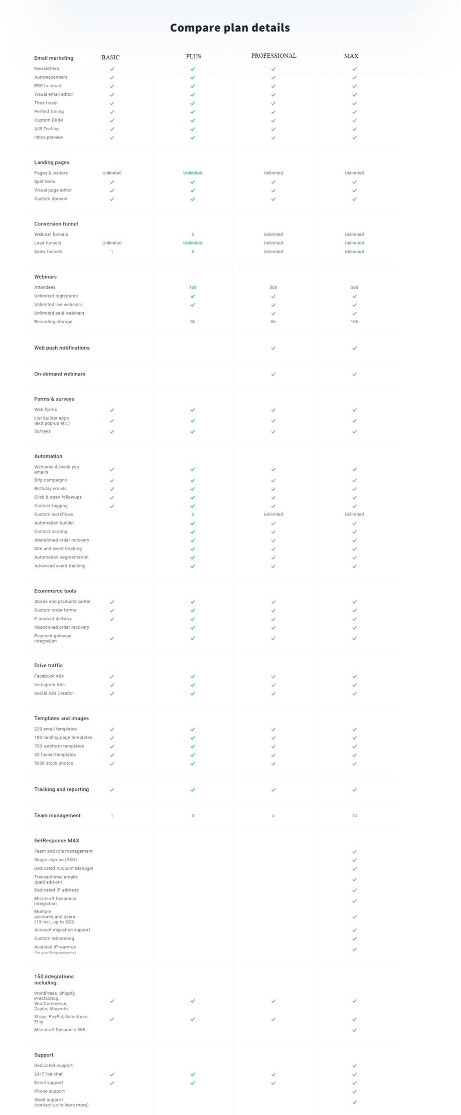 mail automation compare plans