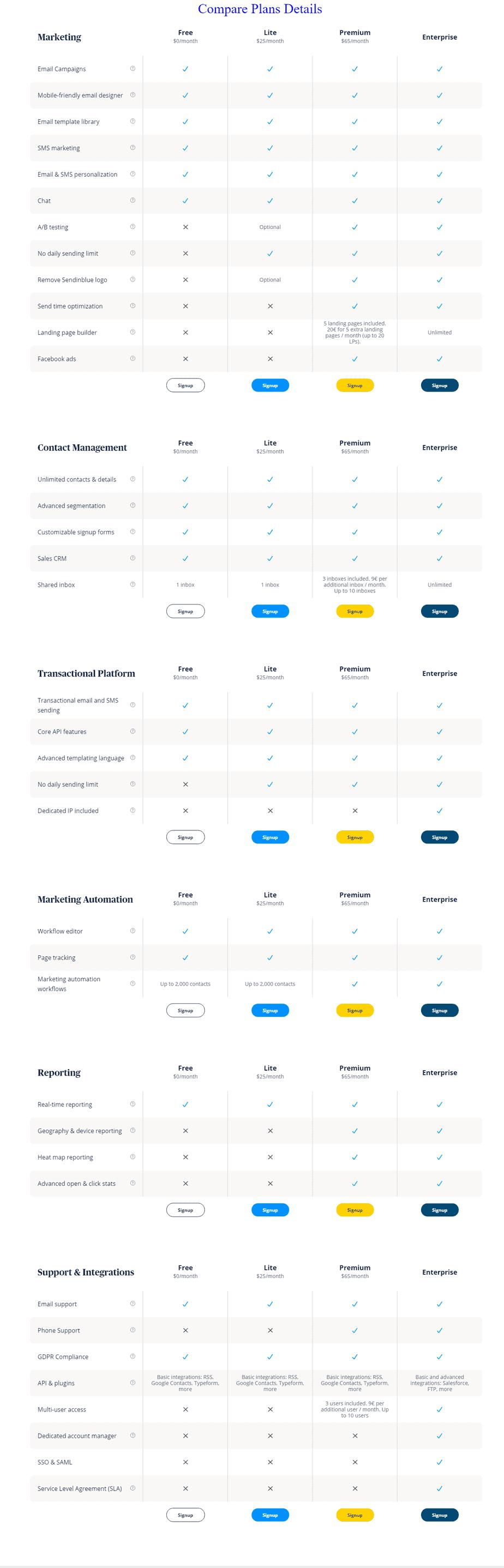 Compare plan od Sendinblue - mail automation